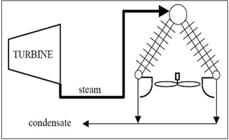 Cooling System Diagram | Technology Environment Utility Scale Solar Technologies
