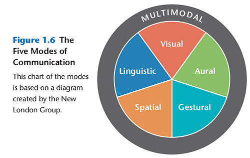 The five modes work together to build successful projects for consumers.
