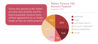 Source: Weber Shandwick, Do Fortune 500 Companies Need a Twitter-Vention?, November 2009