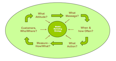 Source: How to Develop a Mobile Marketing Strategy; Chris Bourke, Aerodeon, 2006